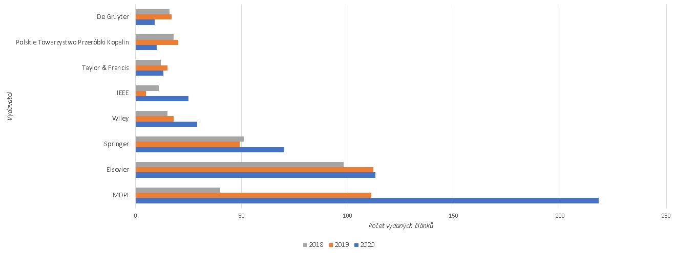 Graf shrnující tabulku Přehled článků vydaných v roce 2018–2020